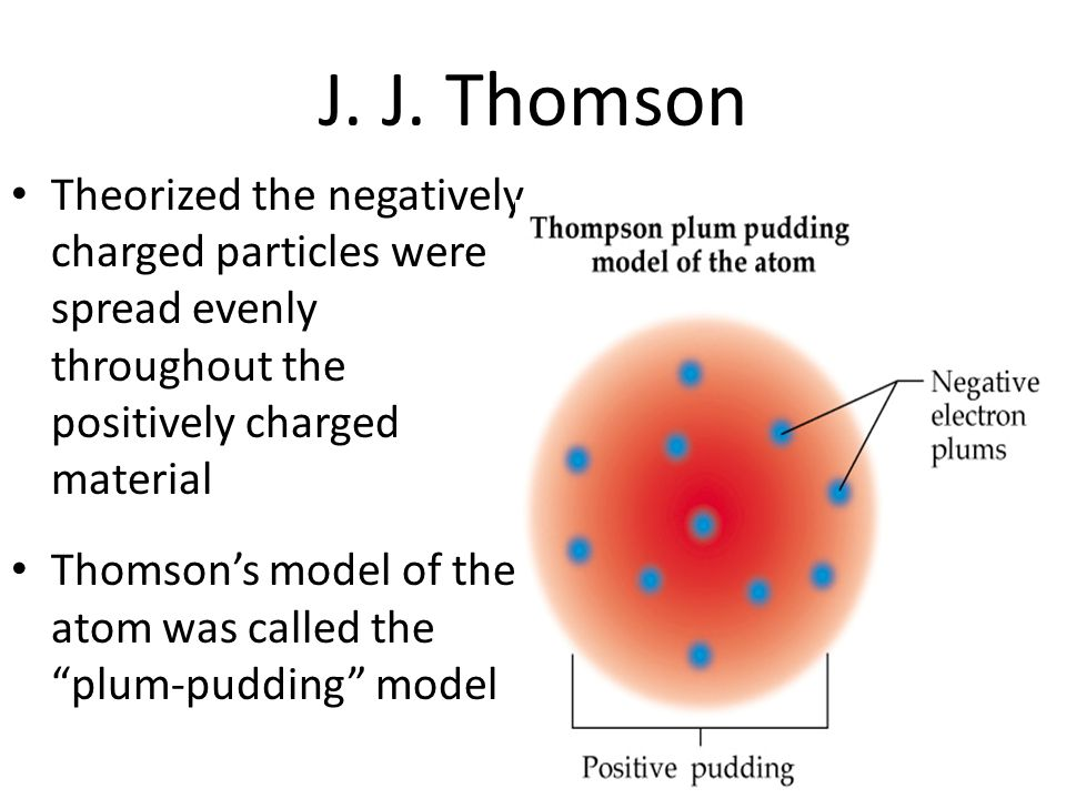 J. J. Thomson Theorized the negatively charged particles were spread evenly throughout the positively charged material.