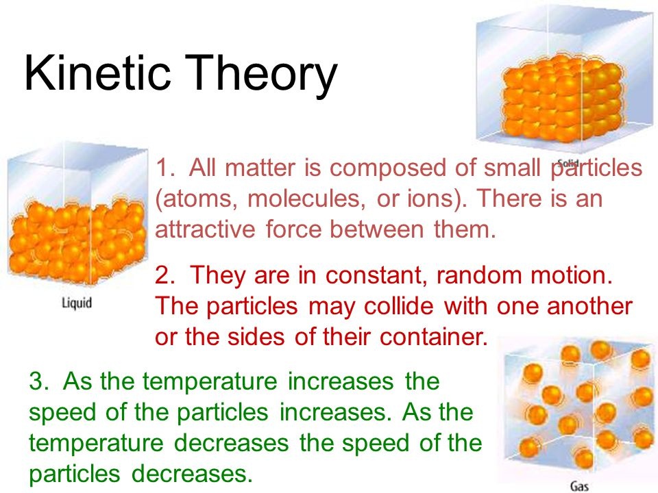 Kinetic Theory 1. All matter is composed of small particles (atoms, molecules, or ions). There is an attractive force between them.