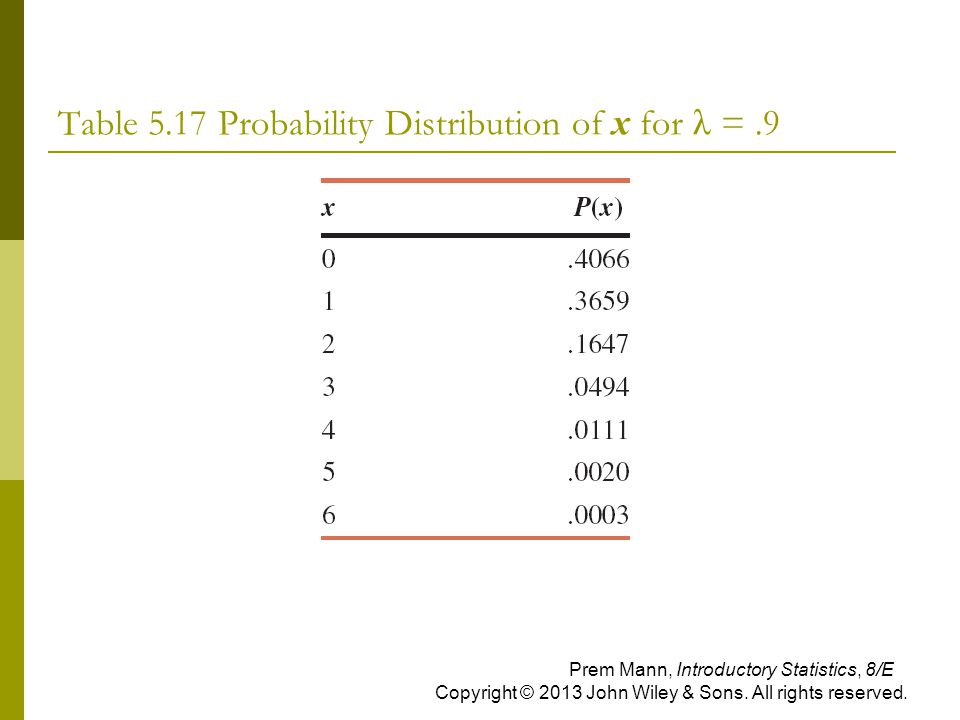 Table 5.17 Probability Distribution of x for λ = .9