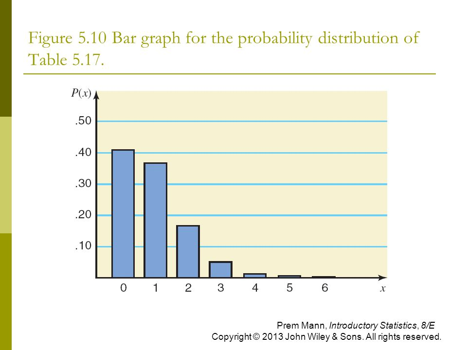 Figure 5.10 Bar graph for the probability distribution of Table 5.17.
