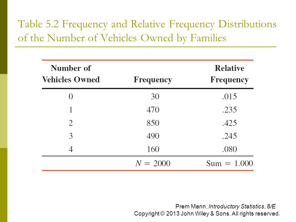 Table 5.2 Frequency and Relative Frequency Distributions of the Number of Vehicles Owned by Families