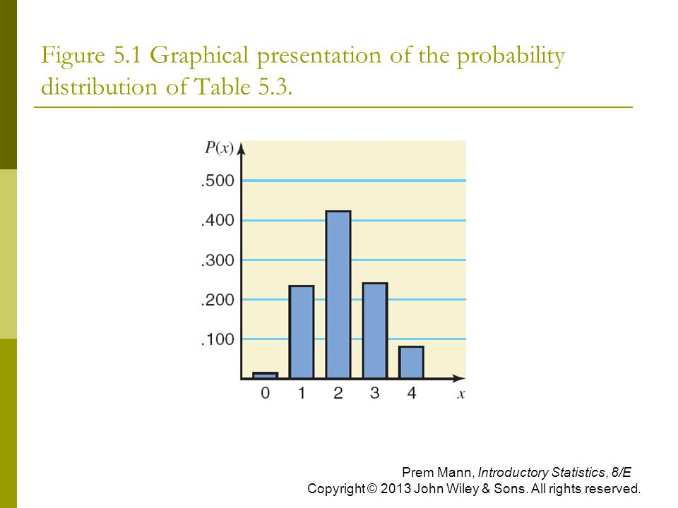 Figure 5.1 Graphical presentation of the probability distribution of Table 5.3.