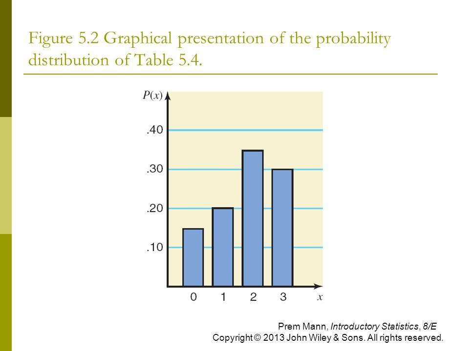 Figure 5.2 Graphical presentation of the probability distribution of Table 5.4.