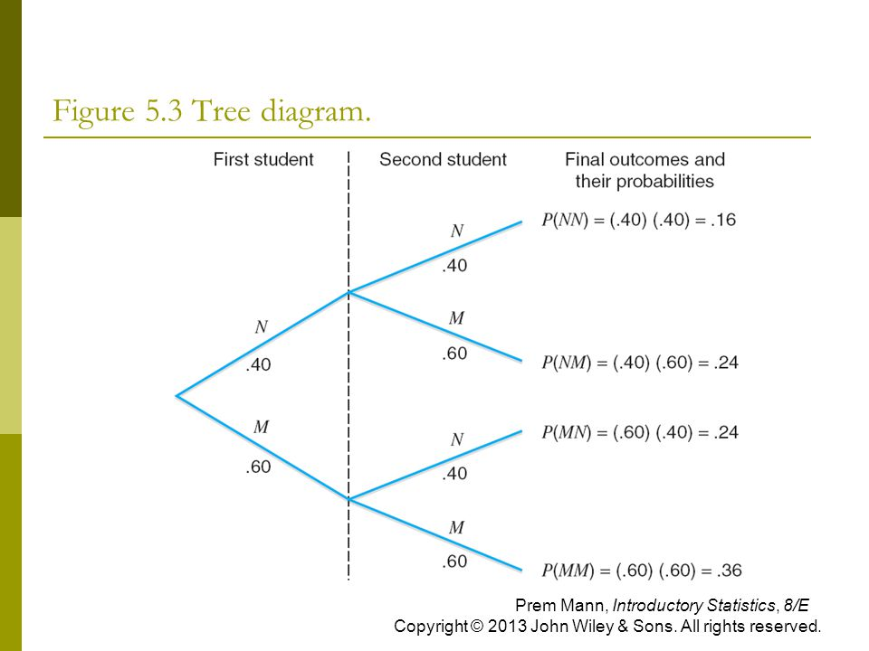 Figure 5.3 Tree diagram.