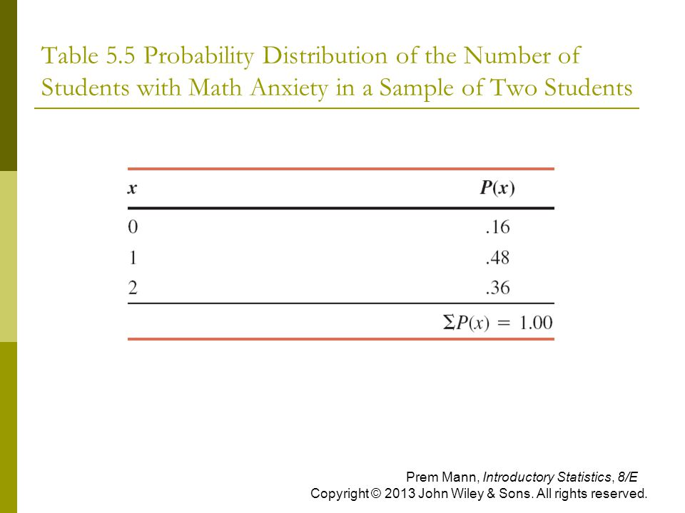 Table 5.5 Probability Distribution of the Number of Students with Math Anxiety in a Sample of Two Students