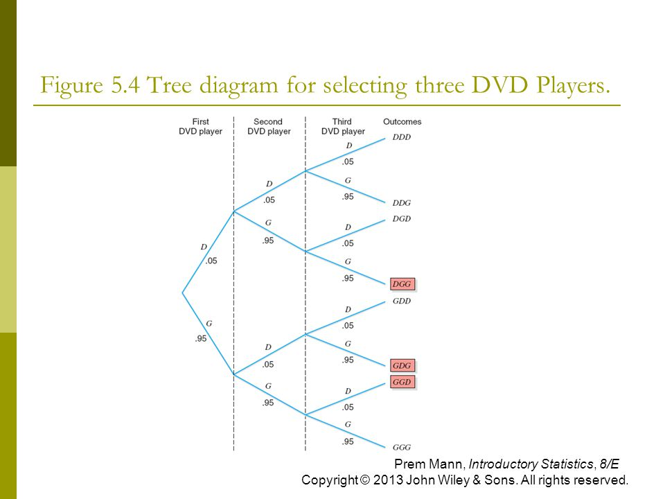 Figure 5.4 Tree diagram for selecting three DVD Players.