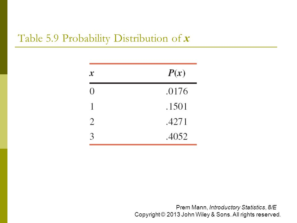 Table 5.9 Probability Distribution of x