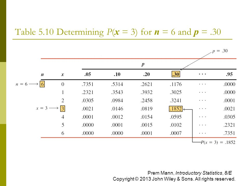 Table 5.10 Determining P(x = 3) for n = 6 and p = .30