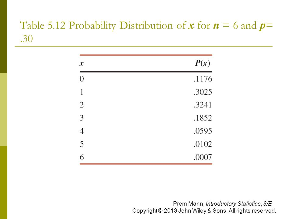 Table 5.12 Probability Distribution of x for n = 6 and p= .30