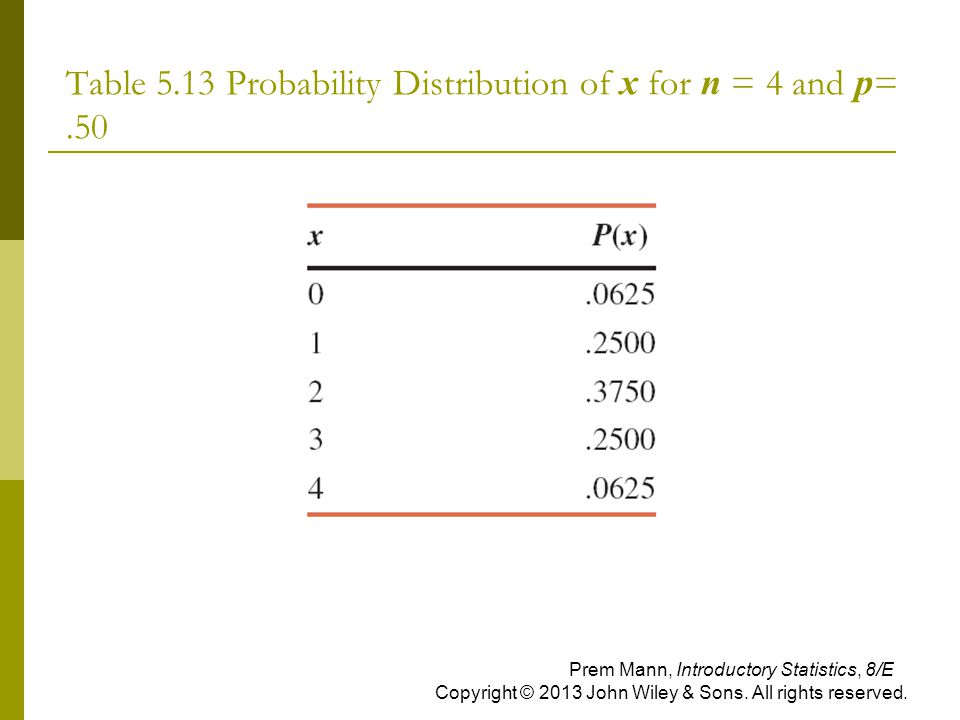 Table 5.13 Probability Distribution of x for n = 4 and p= .50