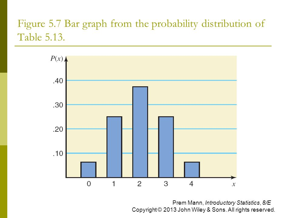 Figure 5.7 Bar graph from the probability distribution of Table 5.13.
