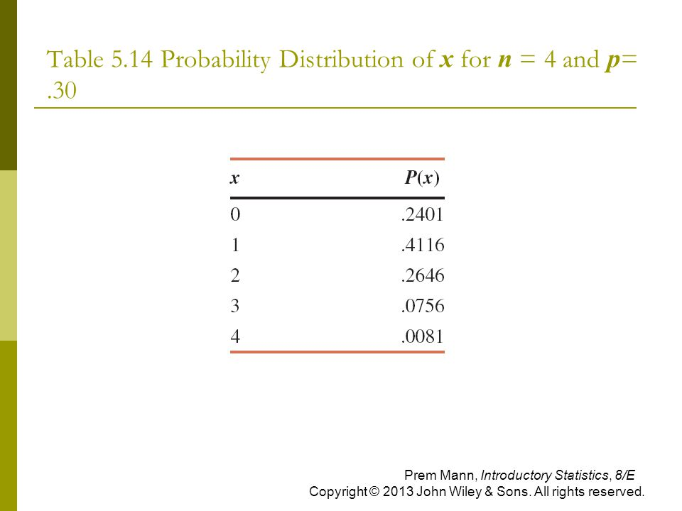Table 5.14 Probability Distribution of x for n = 4 and p= .30