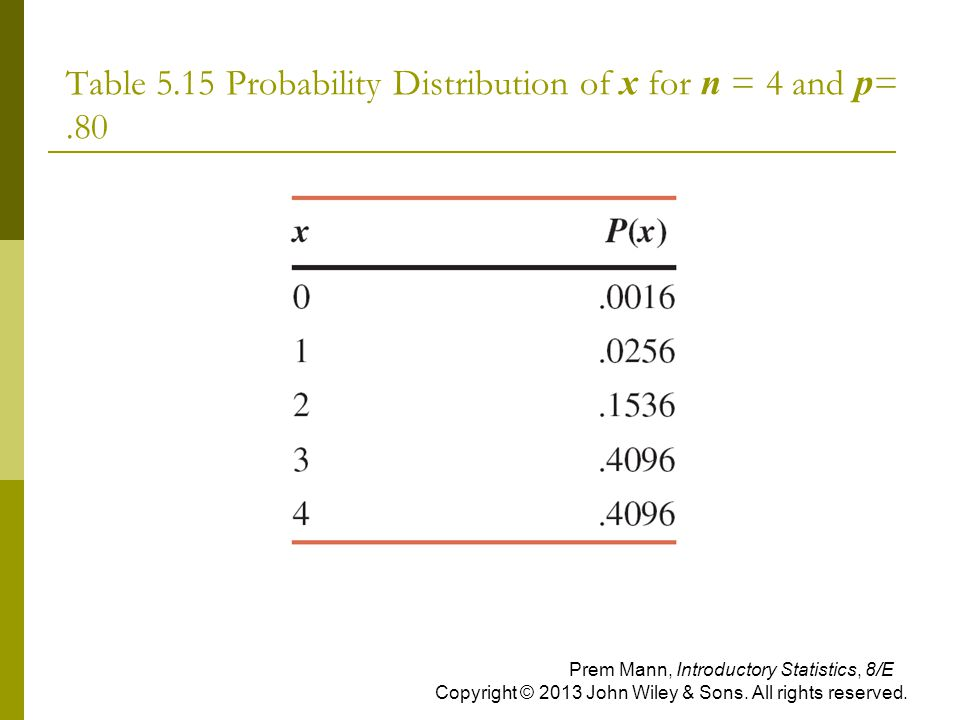 Table 5.15 Probability Distribution of x for n = 4 and p= .80