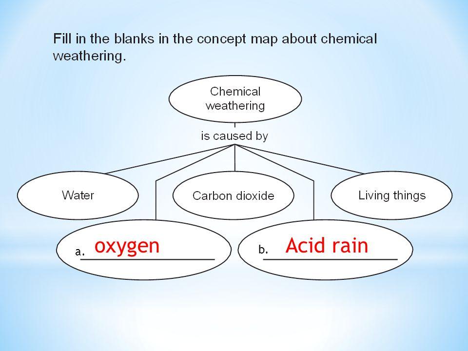 oxygen Acid rain a. b.