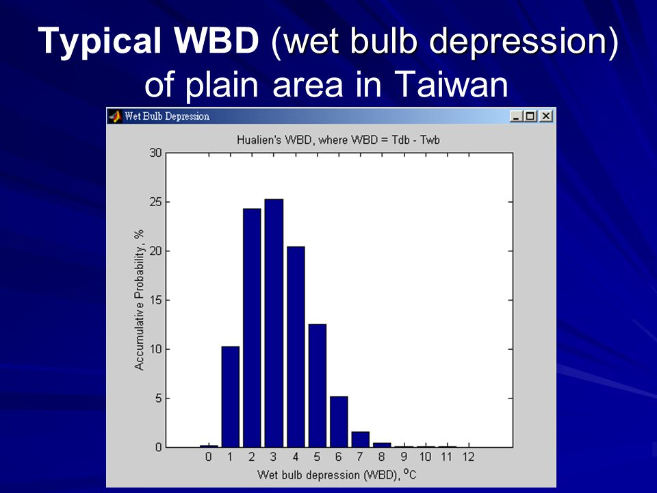 Typical WBD (wet bulb depression) of plain area in Taiwan