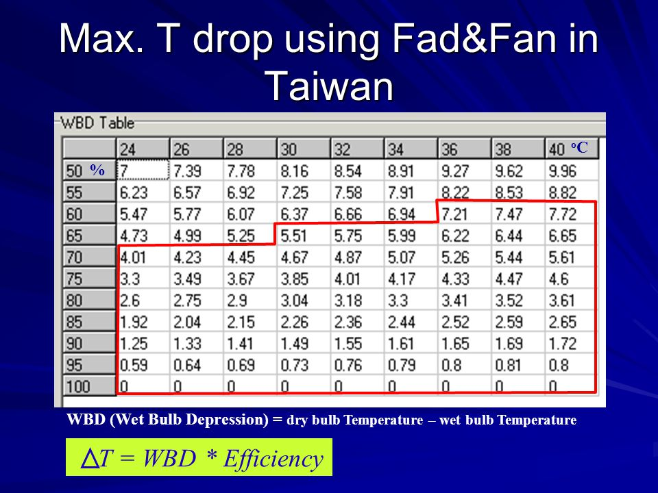 Max. T drop using Fad&Fan in Taiwan