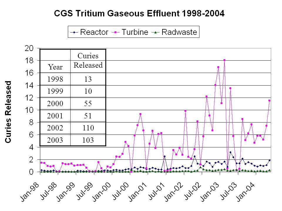 Turbine Bldg Tritium Releases