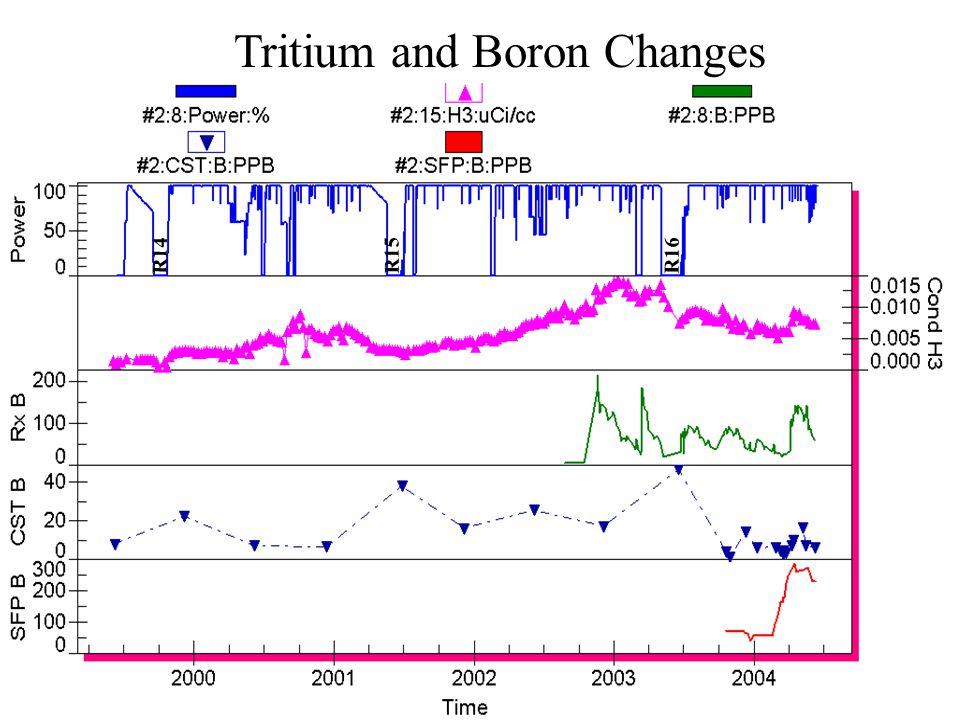 Tritium and Boron Changes