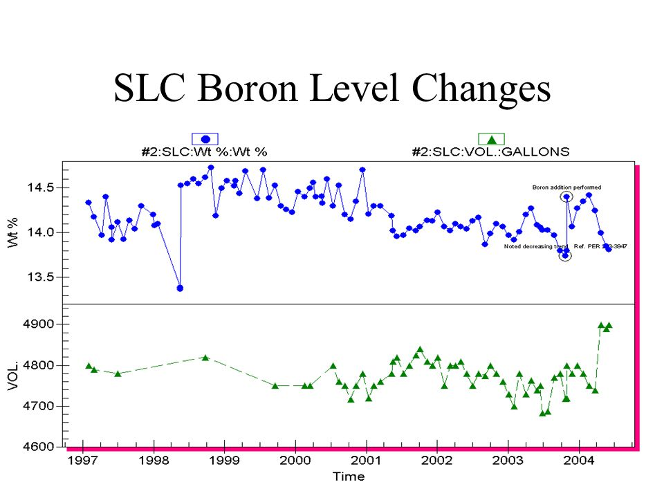 SLC Boron Level Changes