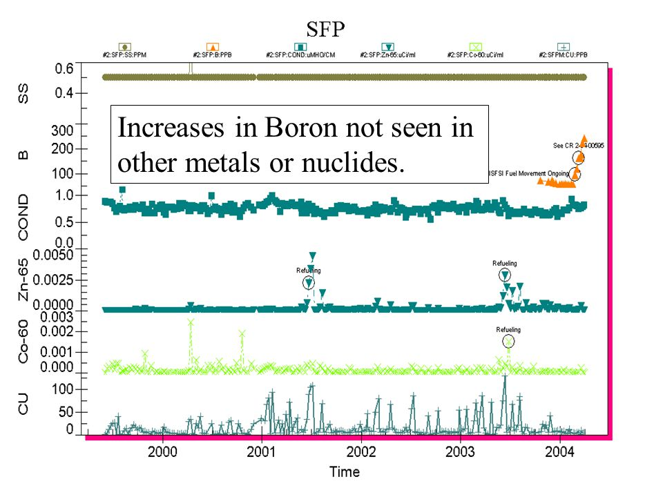 Increases in Boron not seen in