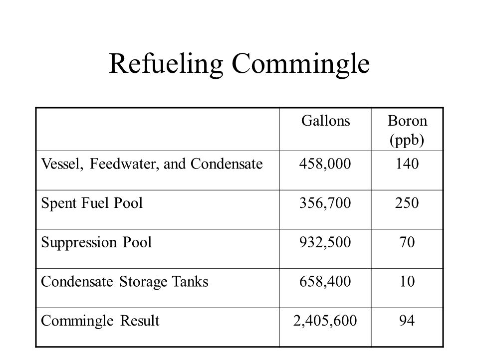 Refueling Commingle Gallons Boron (ppb)