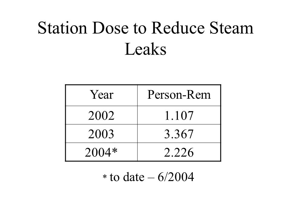 Station Dose to Reduce Steam Leaks
