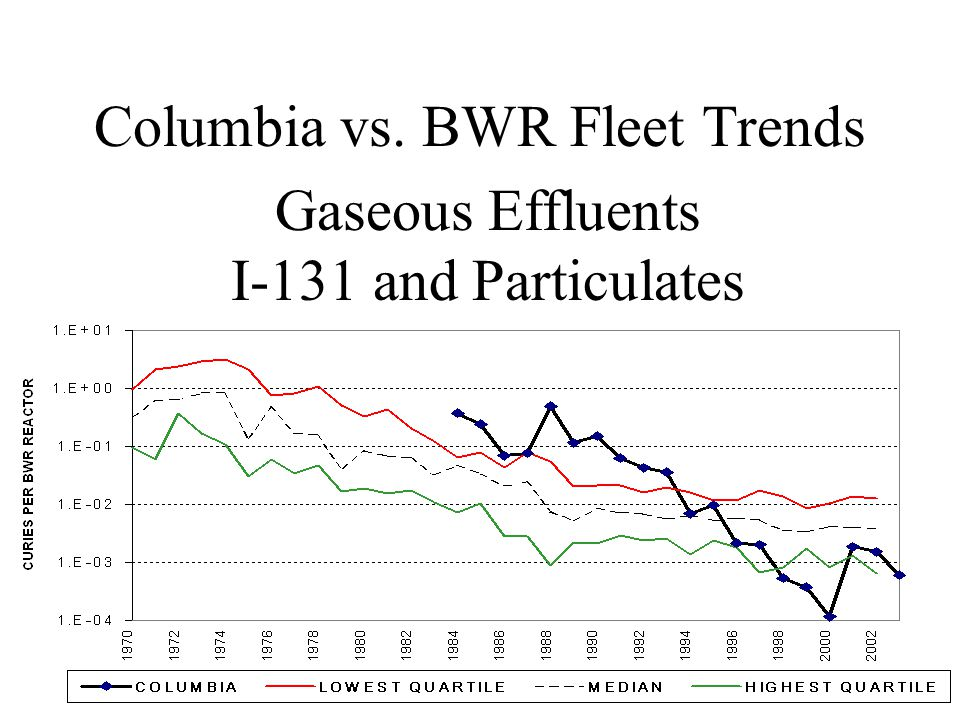 Columbia vs. BWR Fleet Trends