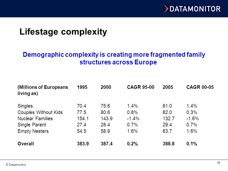 Lifestage complexity Demographic complexity is creating more fragmented family structures across Europe.