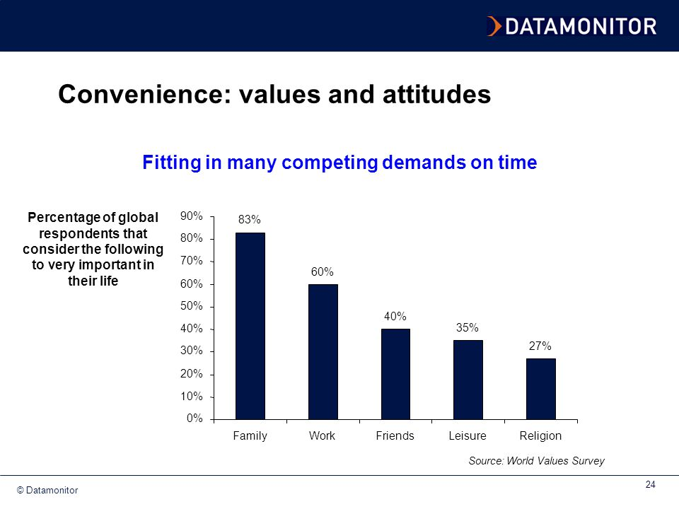 Convenience: values and attitudes