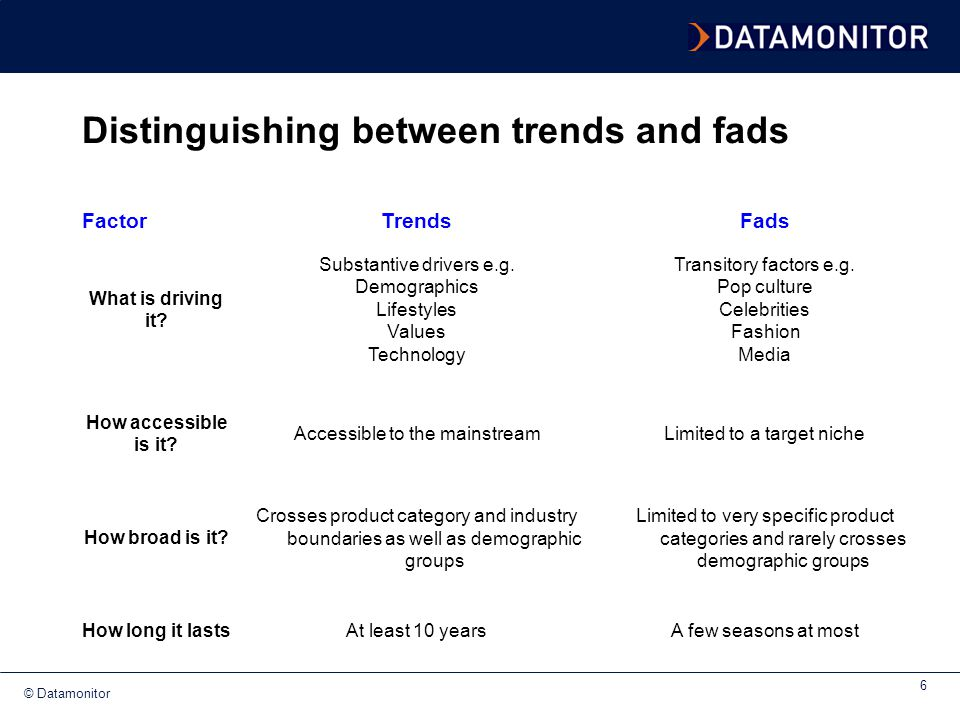 Distinguishing between trends and fads