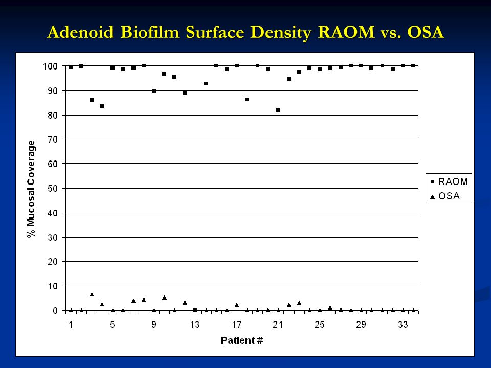 Adenoid Biofilm Surface Density RAOM vs. OSA