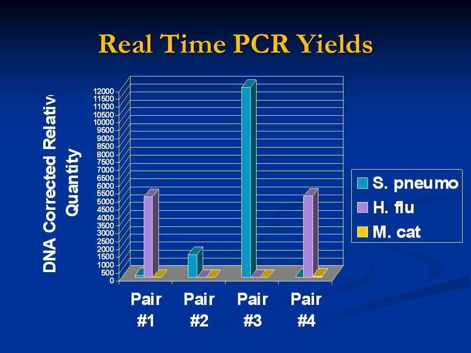 Real Time PCR Yields