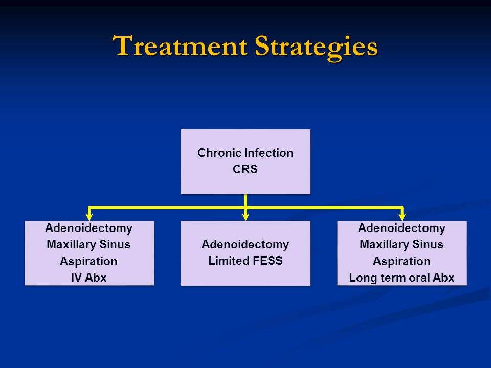 Treatment Strategies Chronic Infection CRS Adenoidectomy
