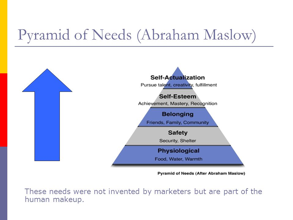 Pyramid of Needs (Abraham Maslow)