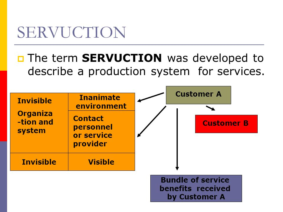 SERVUCTION The term SERVUCTION was developed to describe a production system for services. Customer A.