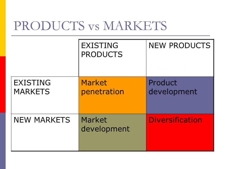PRODUCTS vs MARKETS EXISTING PRODUCTS NEW PRODUCTS EXISTING MARKETS