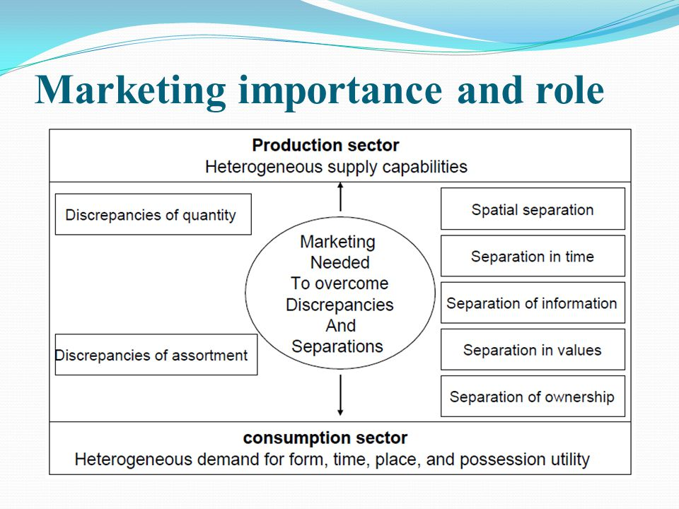 Marketing importance and role