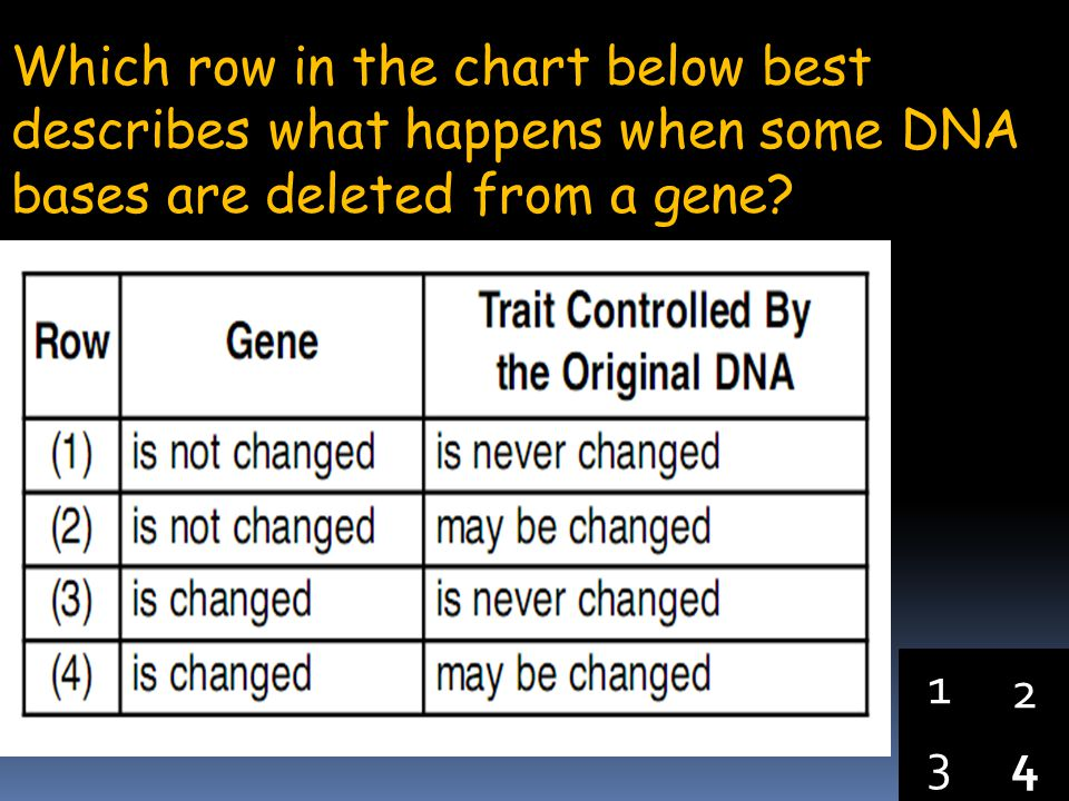 Which row in the chart below best describes what happens when some DNA bases are deleted from a gene