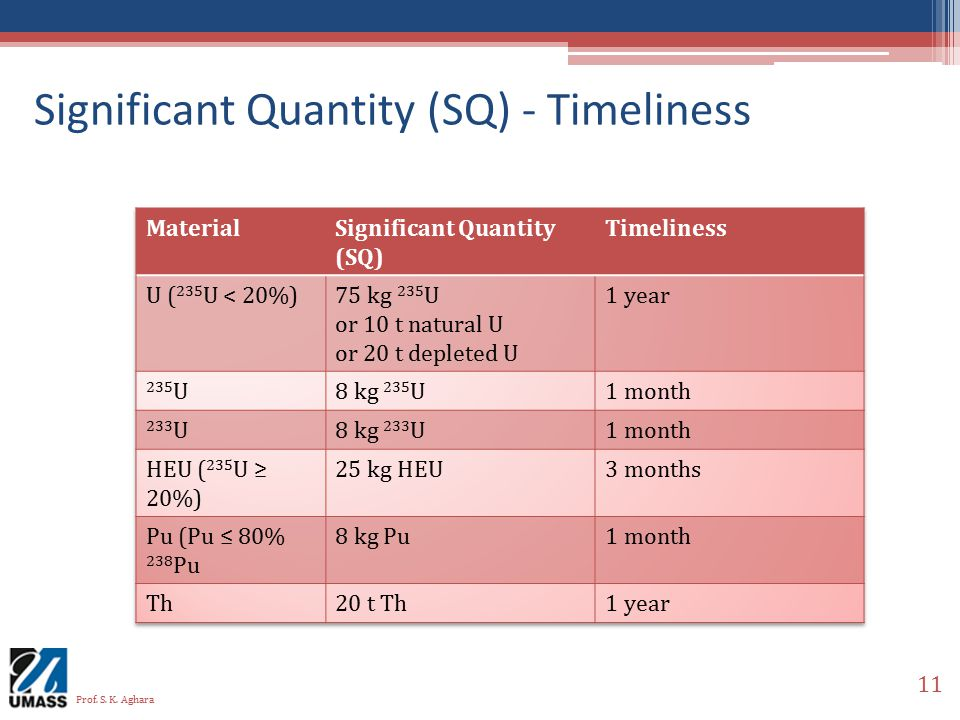 Significant Quantity (SQ) - Timeliness