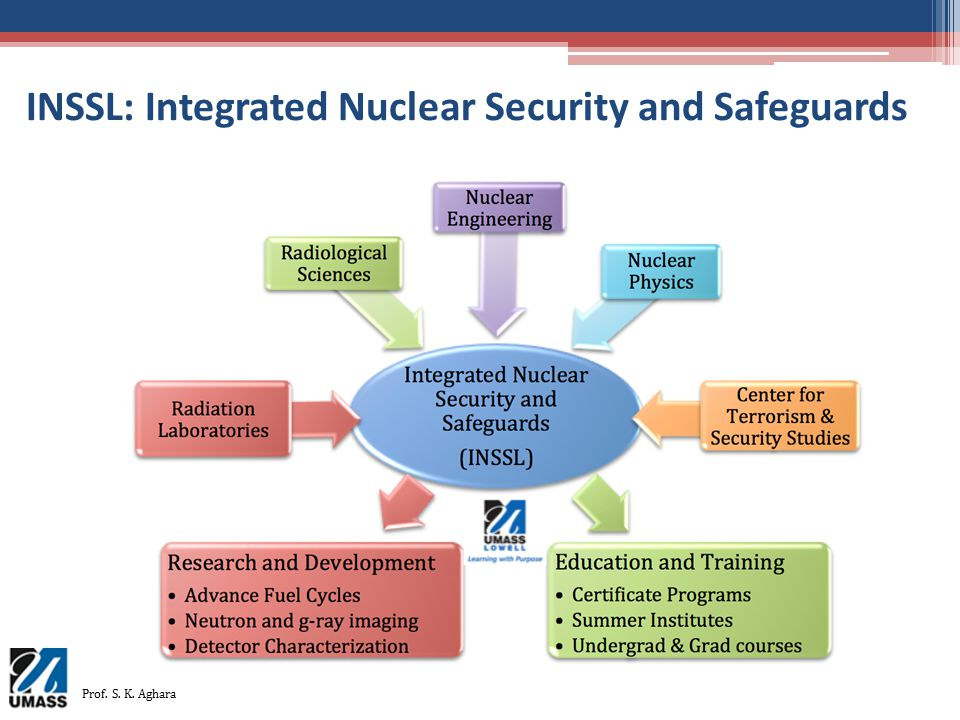 INSSL: Integrated Nuclear Security and Safeguards