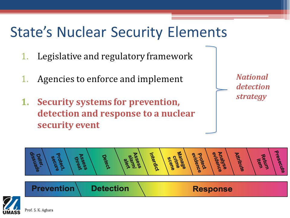 State's Nuclear Security Elements