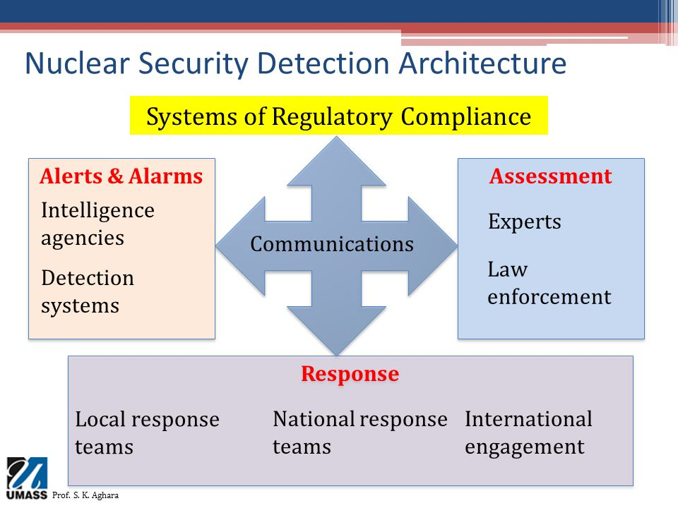 Nuclear Security Detection Architecture