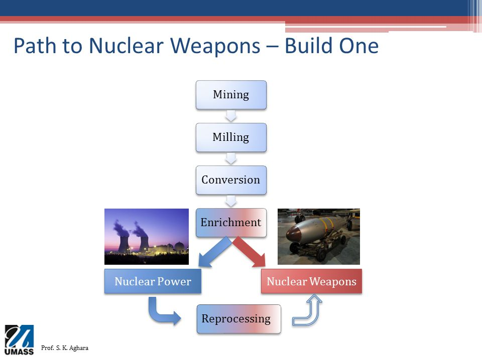 Path to Nuclear Weapons – Build One