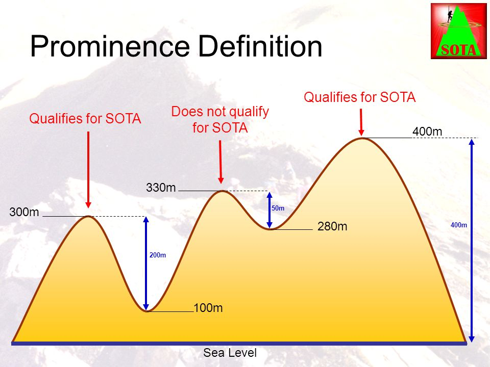 Prominence Definition