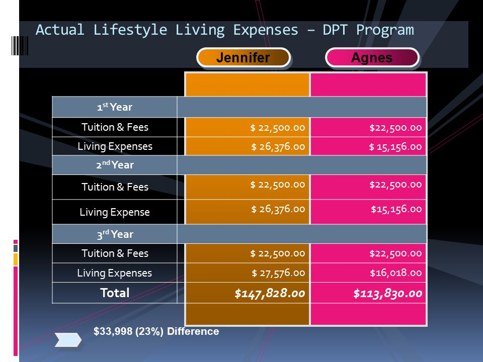 Actual Lifestyle Living Expenses – DPT Program