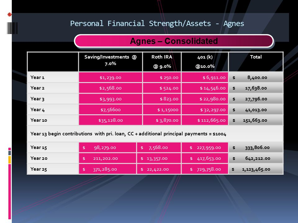 Personal Financial Strength/Assets - Agnes
