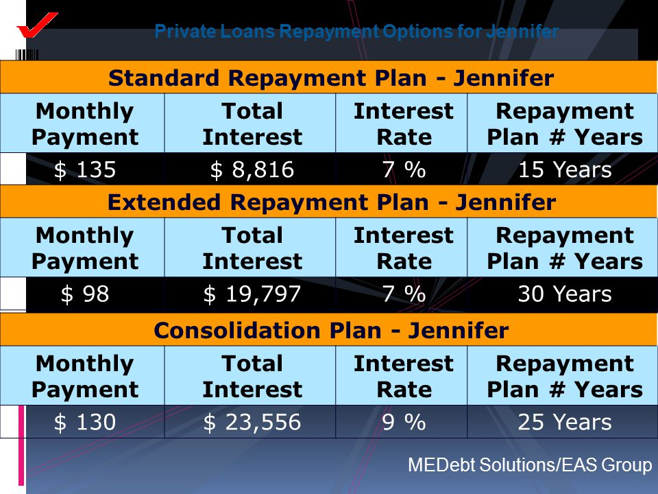 Standard Repayment Plan - Jennifer Monthly Payment Total Interest