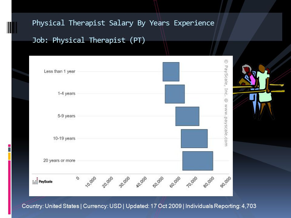 Physical Therapist Salary By Years Experience Job: Physical Therapist (PT)