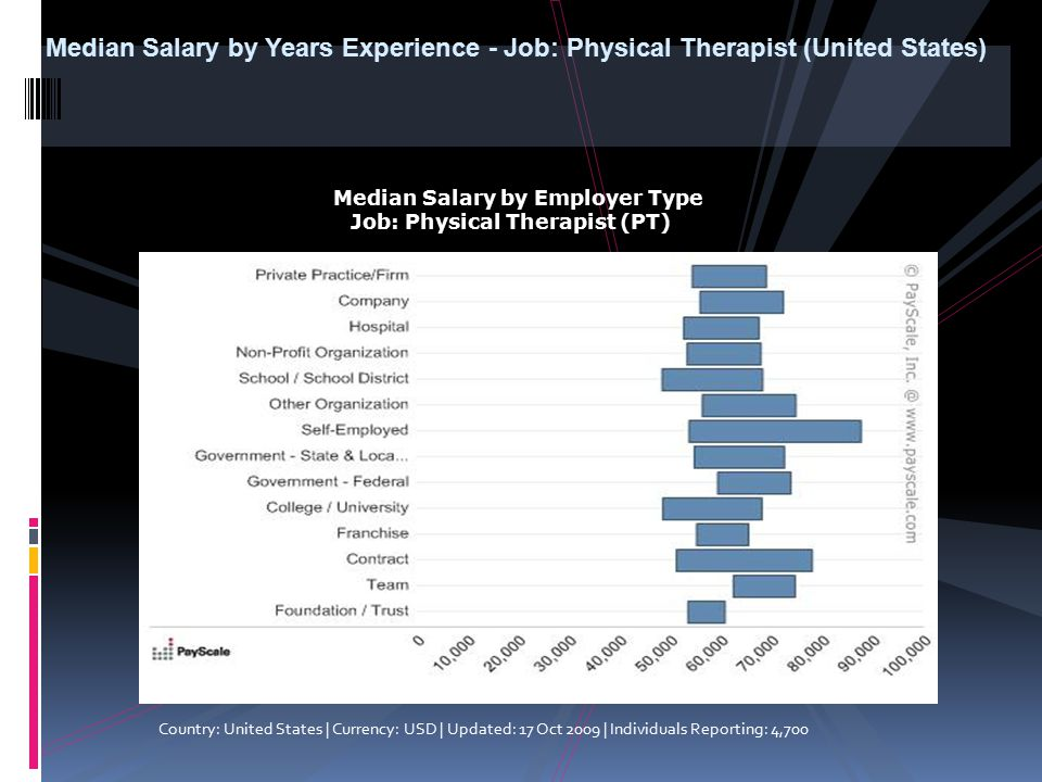 Median Salary by Years Experience - Job: Physical Therapist (United States)