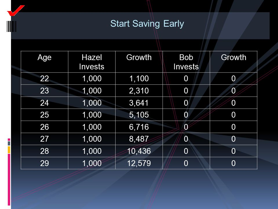 Start Saving Early Age Hazel Invests Growth Bob Invests 22 1,000 1,100